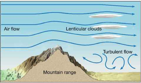 Lenticular clouds formation caused by mountain wave turbulence - courtesy of the City University of New York