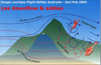 The effects of rotor turbulence on aircraft - courtesy of Flight Safety Australia