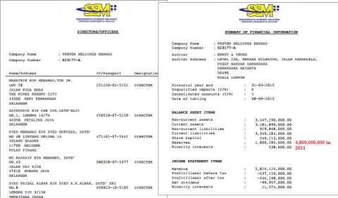 Senarai para pemilik Proton Holdings Berhad
