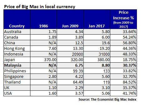 Perbandingan harga Big Mac dari 2009 hingga 2017 mengikut matawang masing-masing negara